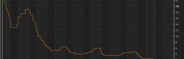 stopy procentowe w Polsce i na świecie